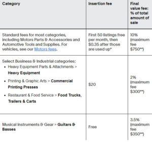 ebay's basic fee structure.