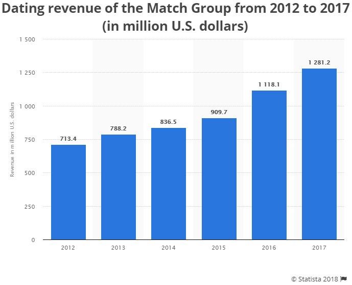 Dating revenue of Match Group, which owns the Tinder app, from 2012 to 2018.